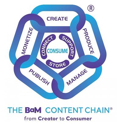 IABM BaM Content Chain
